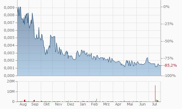 Bourque Industries Chart