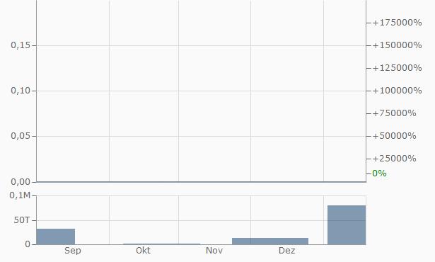 Tamerlane Ventures Chart
