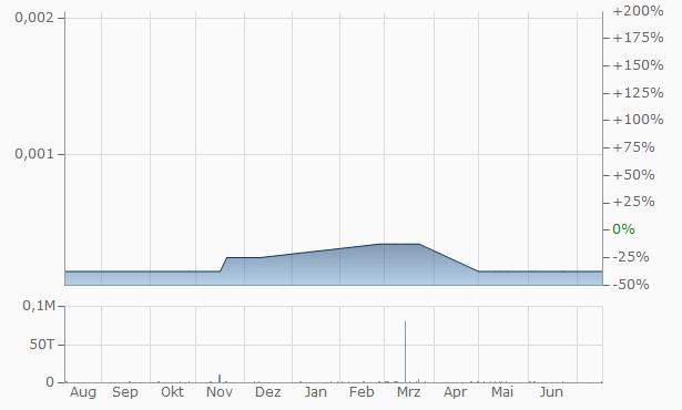 Arete Industries Chart