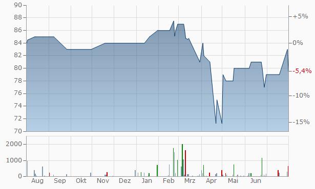 Boyle Bancorp Chart