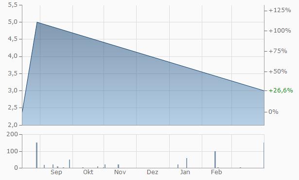 ACS Global Chart