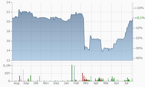 Avidbank Chart