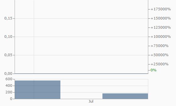 Nevaro Capital Chart