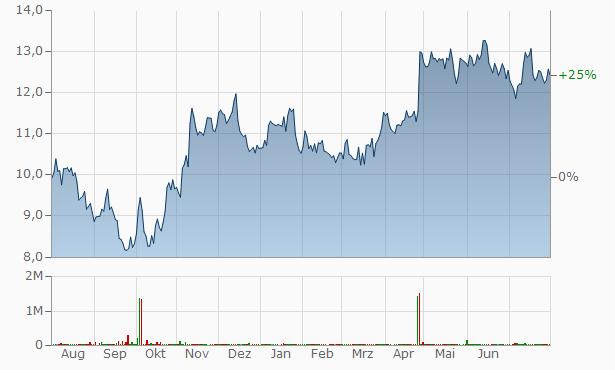 Atlas Copco  (spons. ADRs) Chart