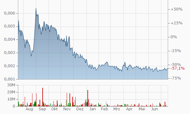 Apple Rush Chart
