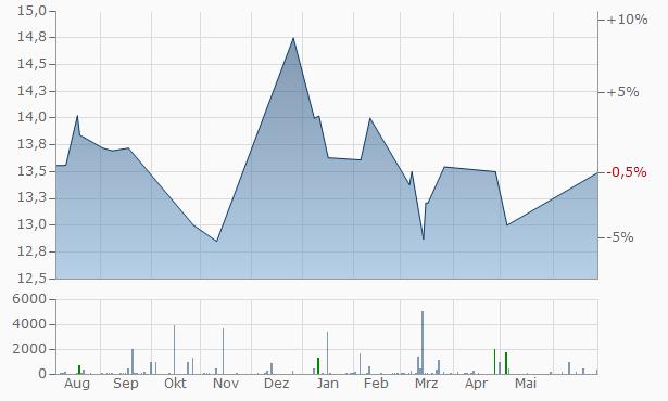 Bombardier Chart