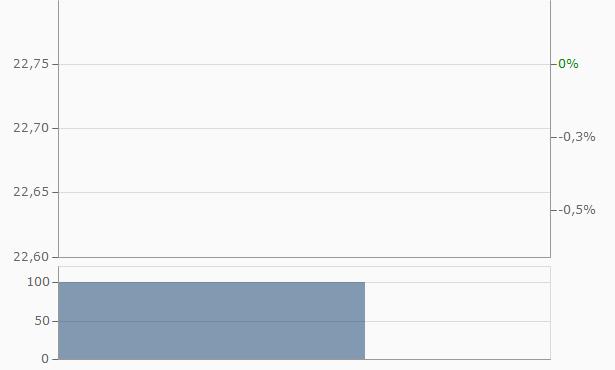 Bank Of Ayudhya Chart