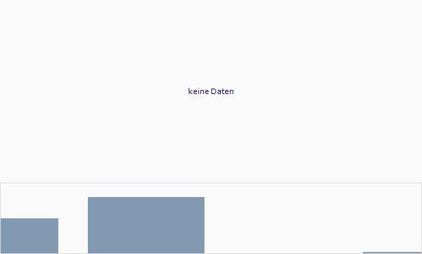 Arise Chart