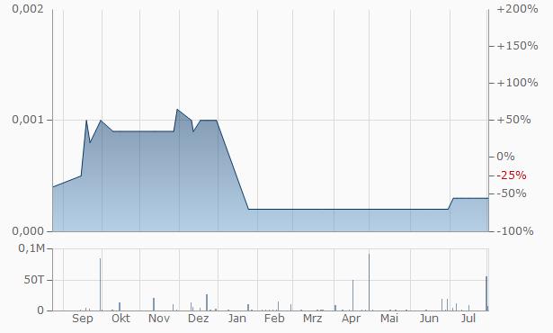 Yippy Chart