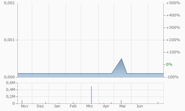 Diamond Discoveries International Chart