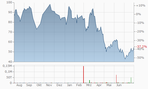 BE Semiconductor Industries Chart
