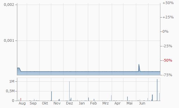 Mera Pharmaceuticals Chart