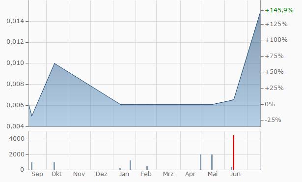 W&E Source Chart
