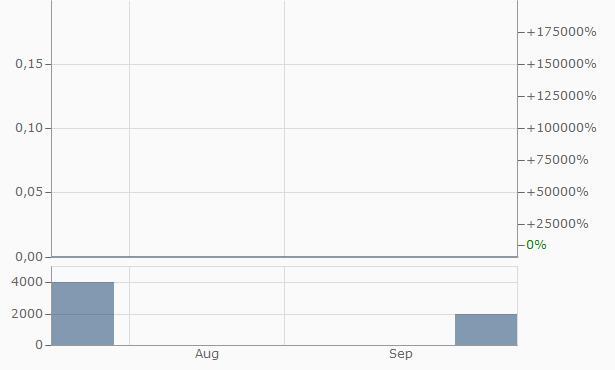 Rapidtron Chart