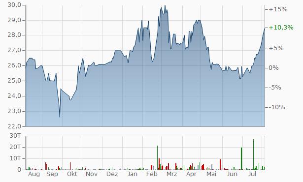 Wayne Savings Bancshares Chart