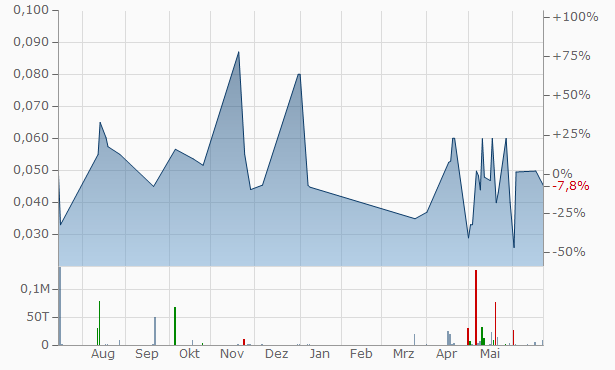Getty Copper Chart