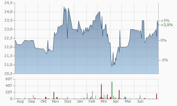 Malaga Financial Chart