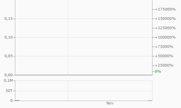 TVC Telecom Chart