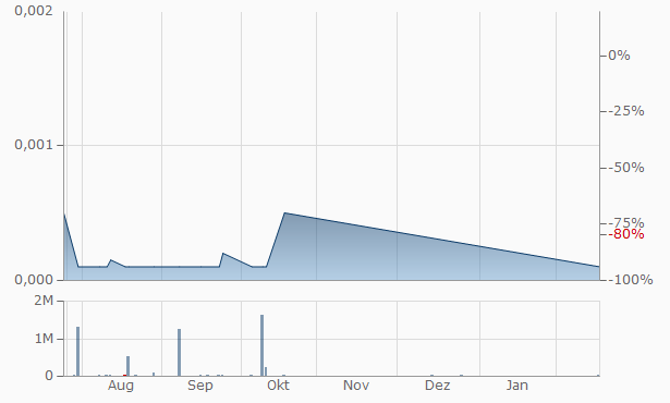 Viropro Chart