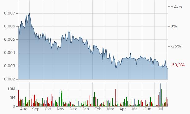 Buyer Group International Chart