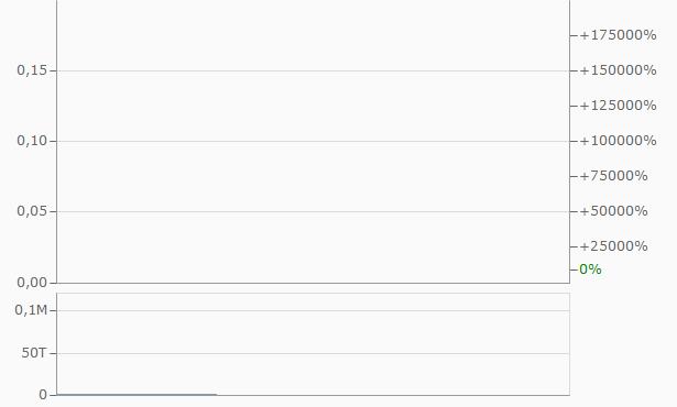 Bizrocket.com Chart