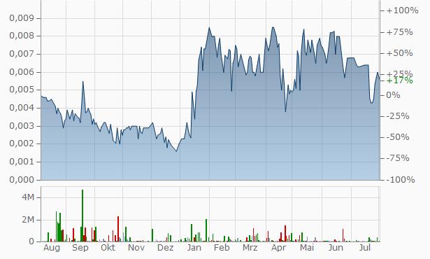 Megola Chart