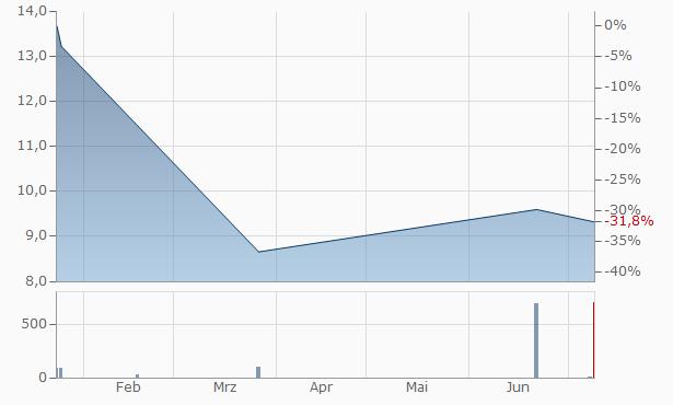 Aboitiz Equity Ventures Chart