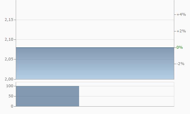 Zhen Ding Resources Chart