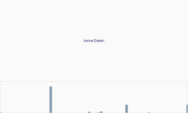 Ifinix Chart