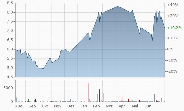Bilfinger Aktienkurs