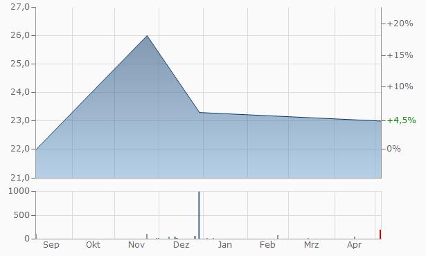 Helix Biomedix Chart