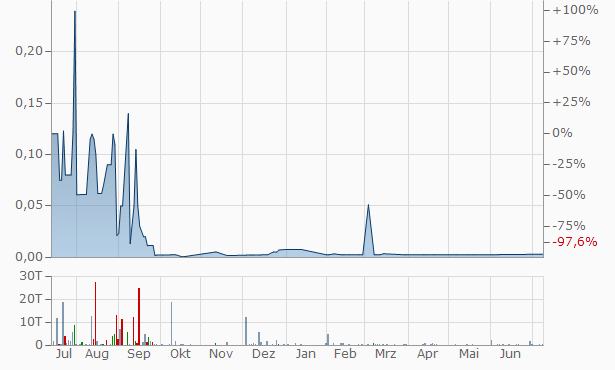 Lehman Brothers Chart