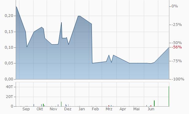 Amincor A Chart