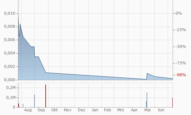 WQN Chart