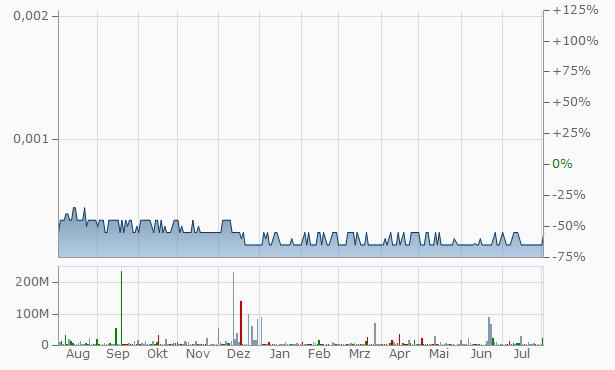 NoHo Chart