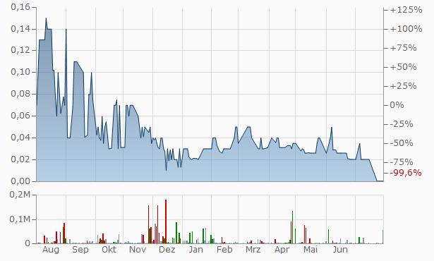 Atlas Financial Chart