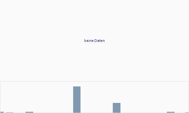 WebSky Chart