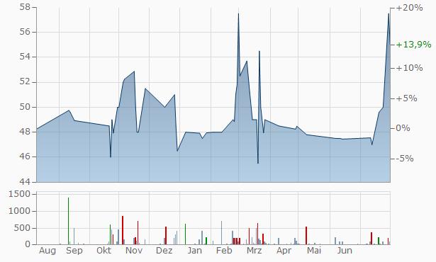 KS Bancorp Chart