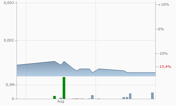 Avidus Management Group Chart