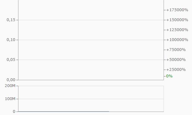 iBrands Chart