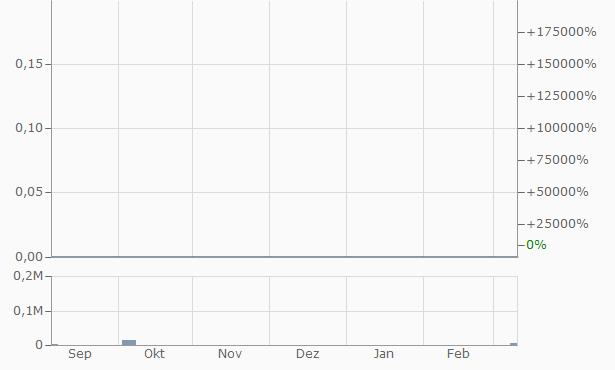 AgriMinco Chart