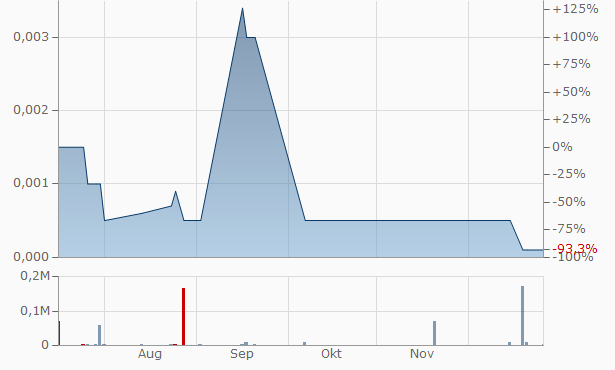 VMS Rehab Systems B Chart