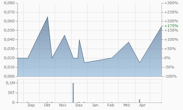 Sim Technology Group Chart