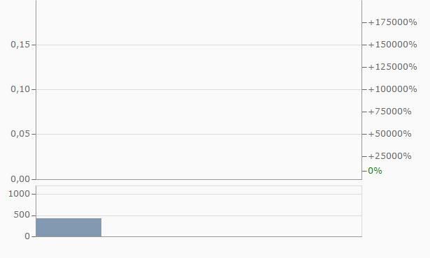 eSecureSoft Chart