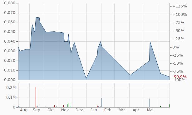 MOJO Data Solutions Chart