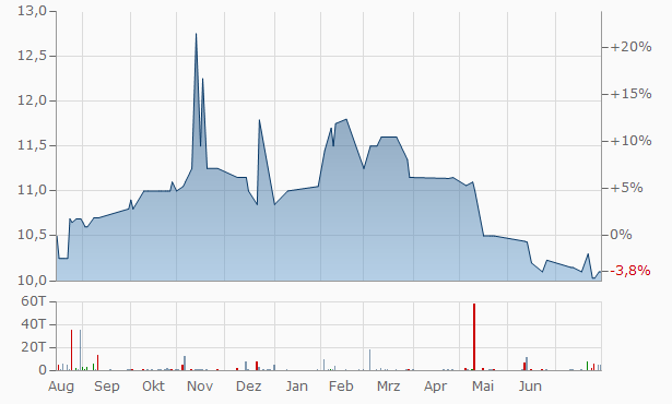 Paragon Financial Solutions Chart