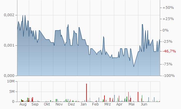 EQ Labs Chart