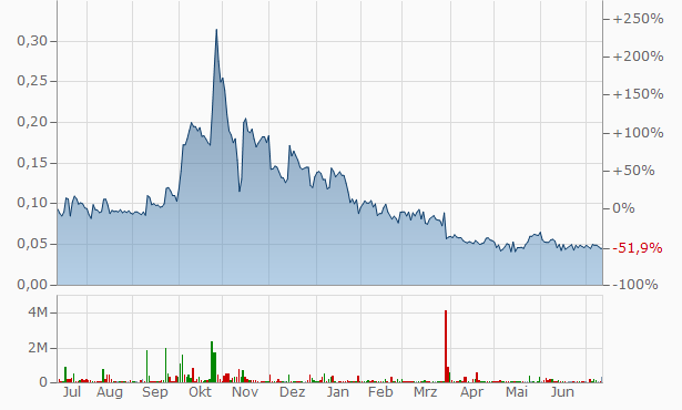 3DX Industries Chart