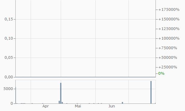 Viewtran Group Chart
