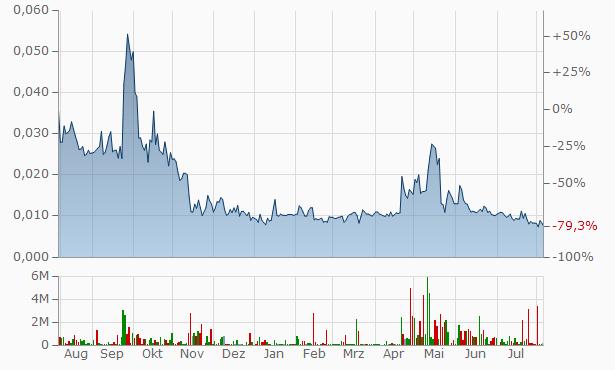 CYIOS Chart